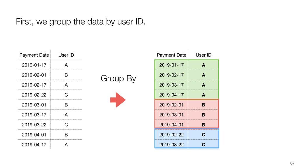 First, we group the data by user ID. 67 Payment...