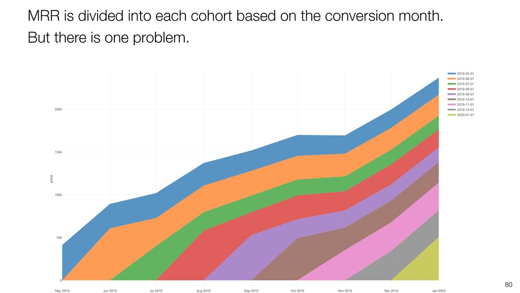 80 MRR is divided into each cohort based on the...