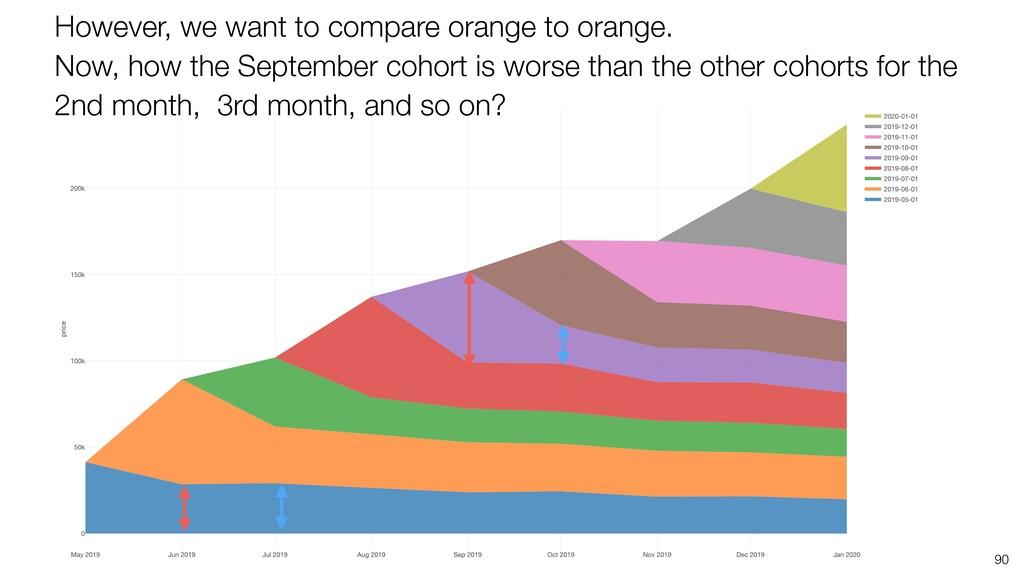 90 However, we want to compare orange to orange...