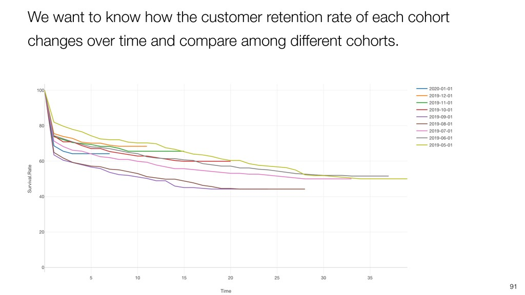 91 We want to know how the customer retention r...