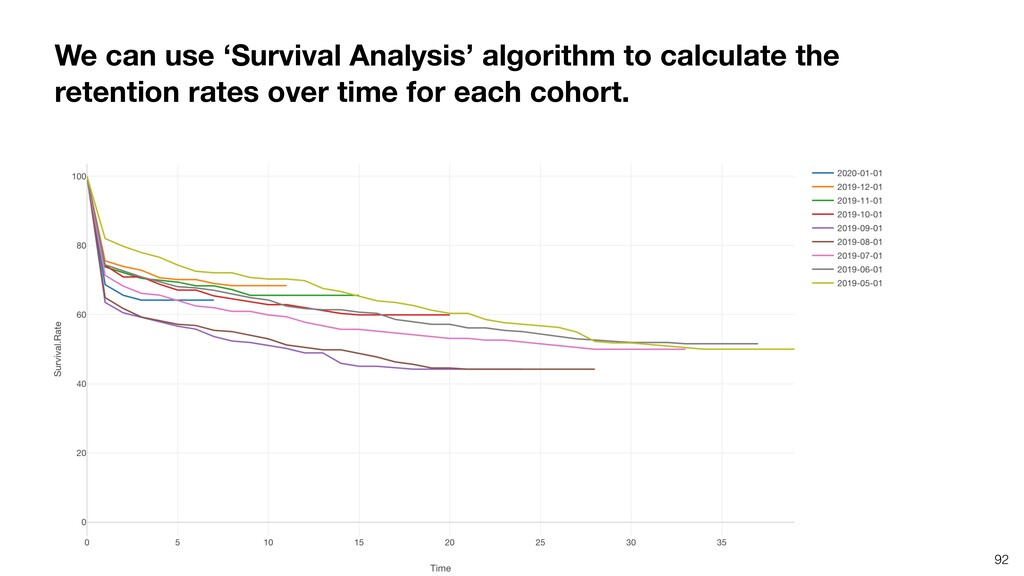 We can use 'Survival Analysis' algorithm to cal...