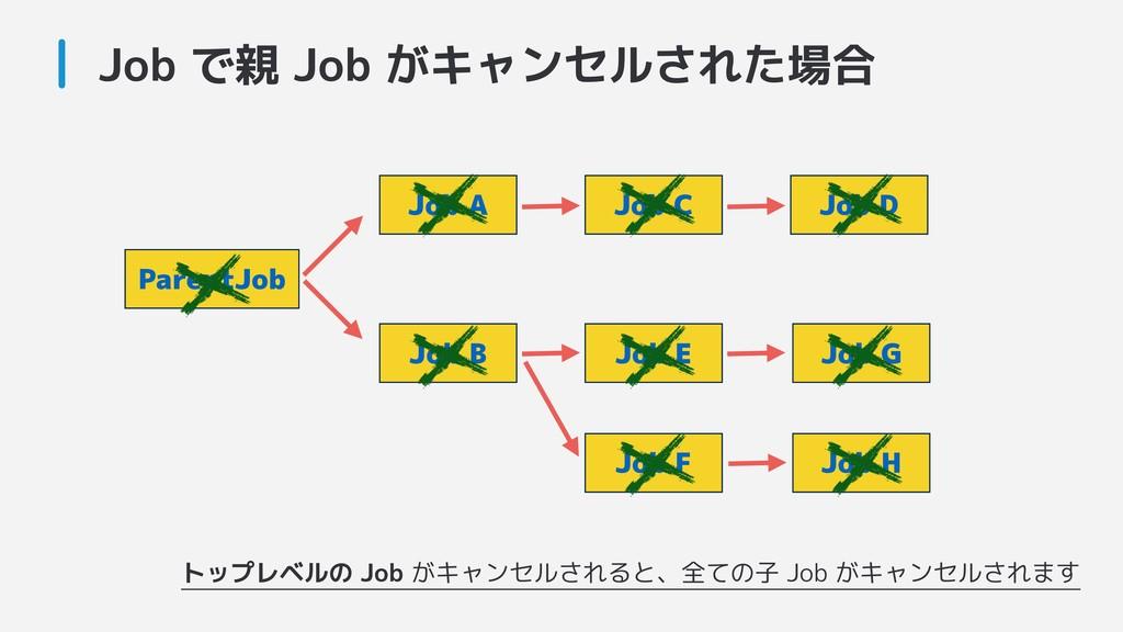 Job で親 Job がキャンセルされた場合 ParentJob Job A Job B Jo...