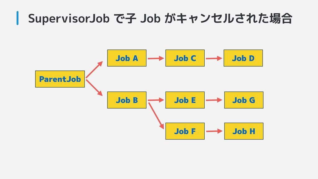 SupervisorJob で子 Job がキャンセルされた場合 ParentJob Job ...