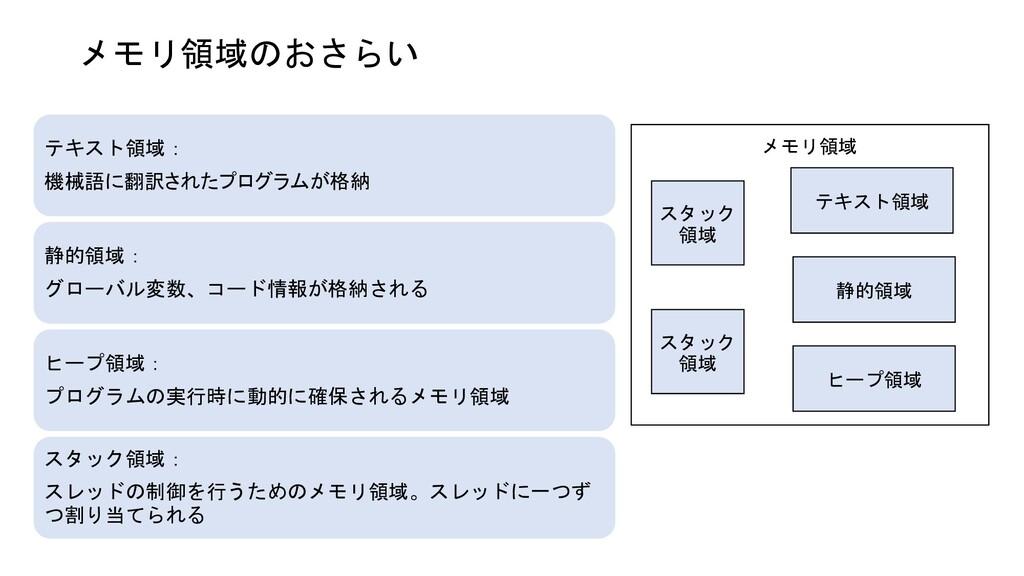 メモリ領域のおさらい テキスト領域: 機械語に翻訳されたプログラムが格納 静的領域: グローバ...