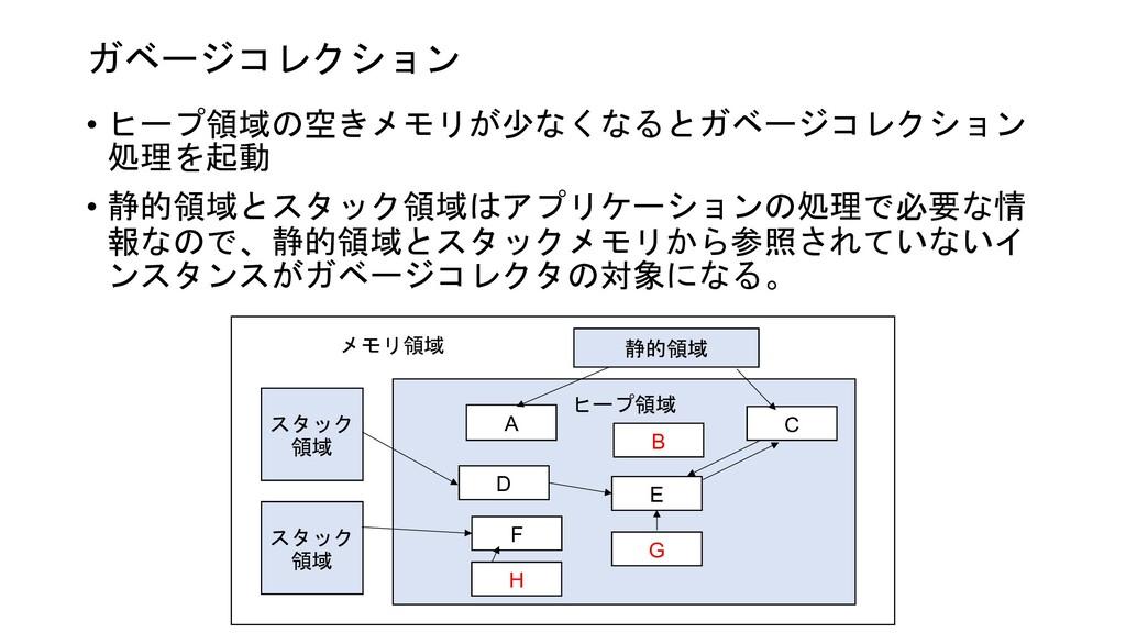 ガベージコレクション • ヒープ領域の空きメモリが少なくなるとガベージコレクション 処理を起動...