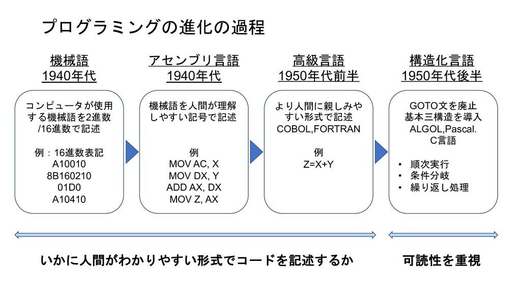 プログラミングの進化の過程 機械語を人間が理解 しやすい記号で記述 例 MOV AC, X M...