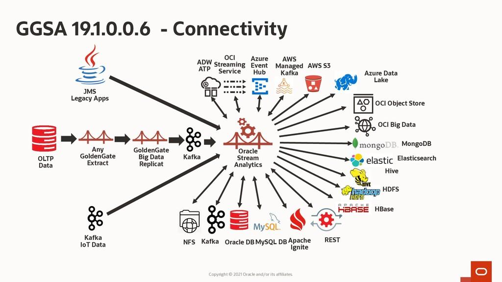 GGSA 19.1.0.0.6 - Connectivity Copyright © 2021...