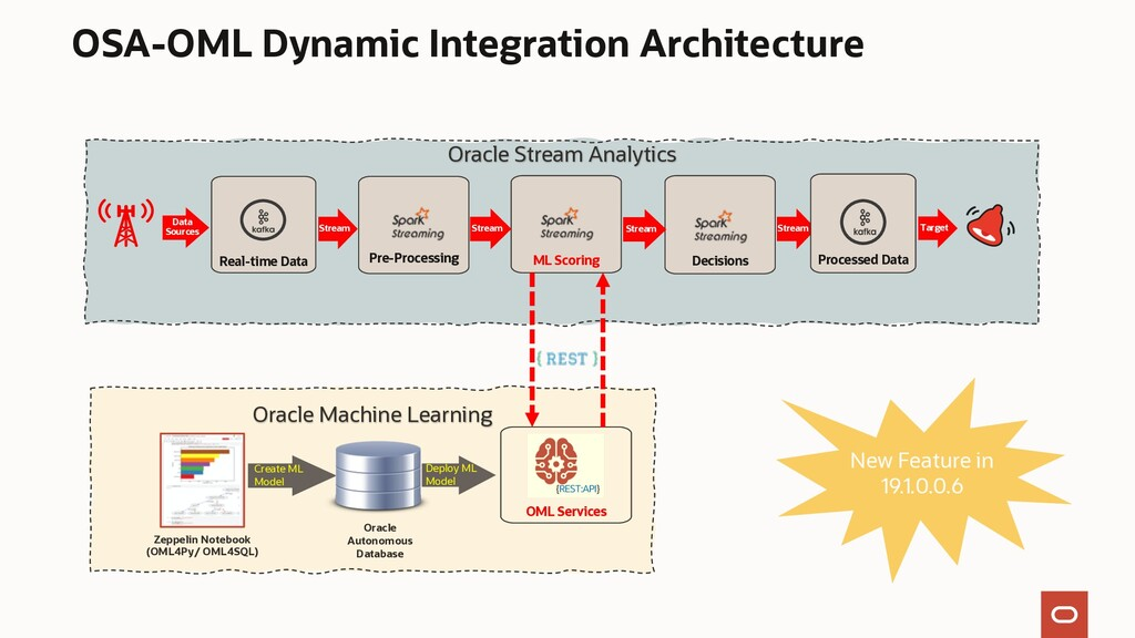 Oracle Stream Analytics Oracle Machine Learning...