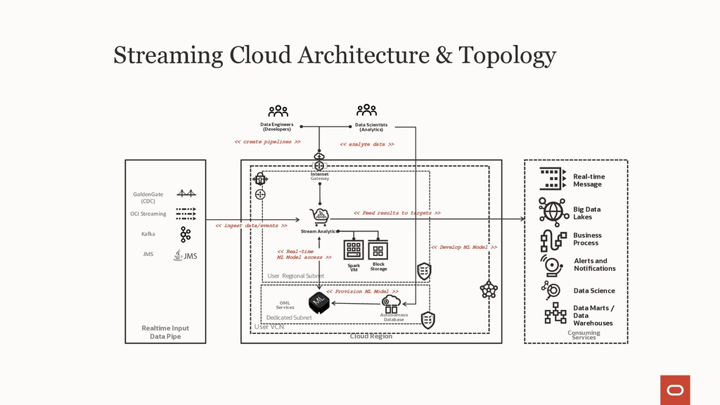 Streaming Cloud Architecture & Topology User VC...