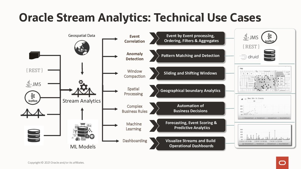 Oracle Stream Analytics: Technical Use Cases Co...