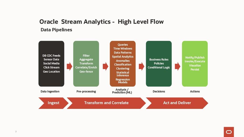 Oracle Stream Analytics - High Level Flow 7 Dat...