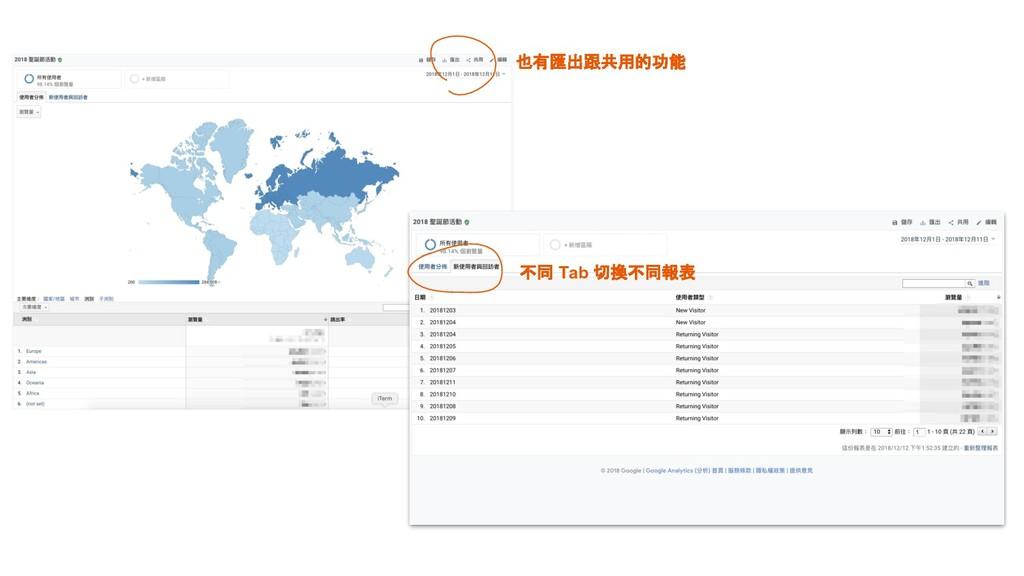 也有匯出跟共用的功能 不同 Tab 切換不同報表