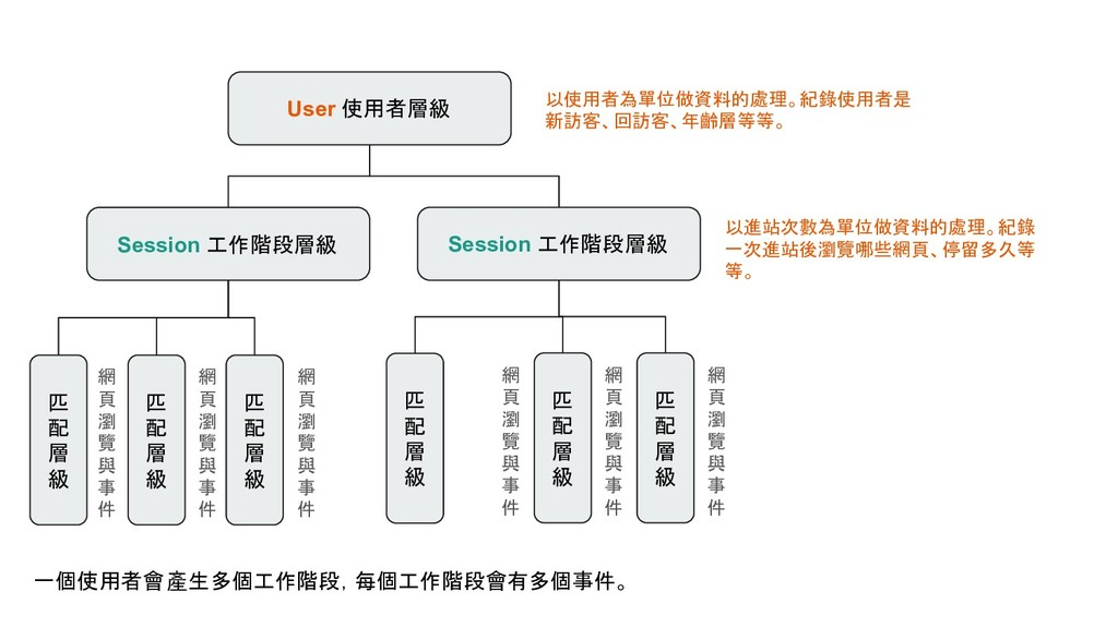 User 使用者層級 Session 工作階段層級 Session 工作階段層級 匹 配 層 ...