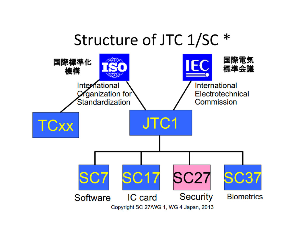 Structure of JTC 1/SC *