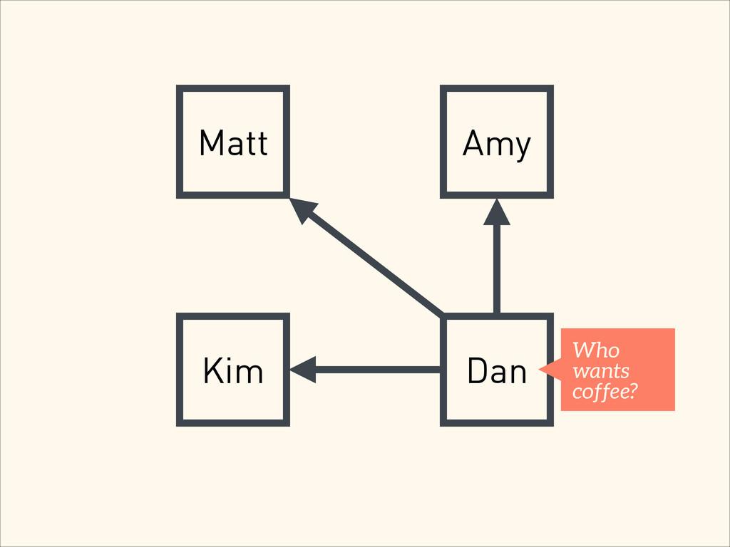 Matt Amy Kim Dan Who wants coffee?