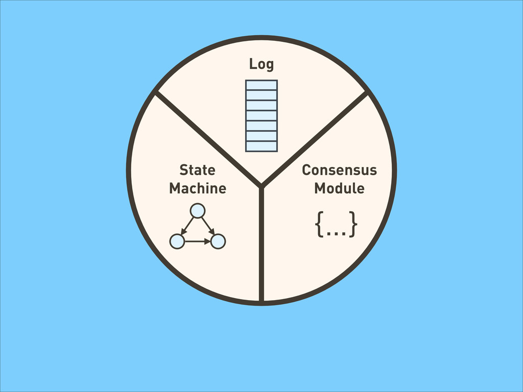 {…} Log State Machine Consensus Module