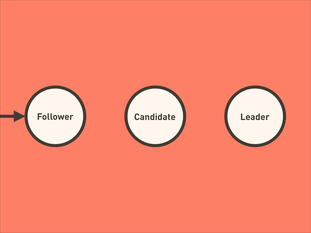 Follower Candidate Leader