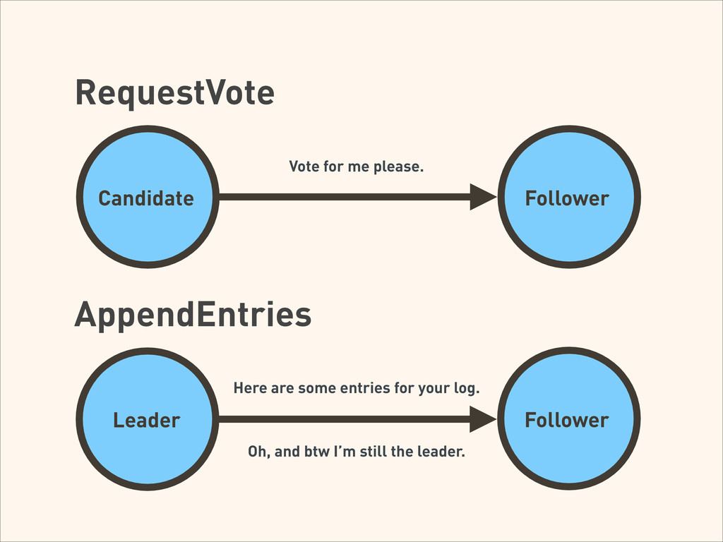 RequestVote Used by candidates to ask for votes...