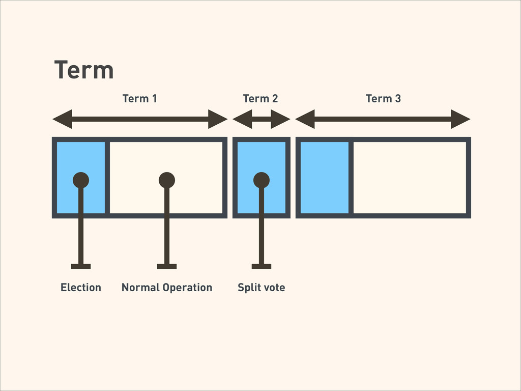 Term Higher numbers are used to determine leade...