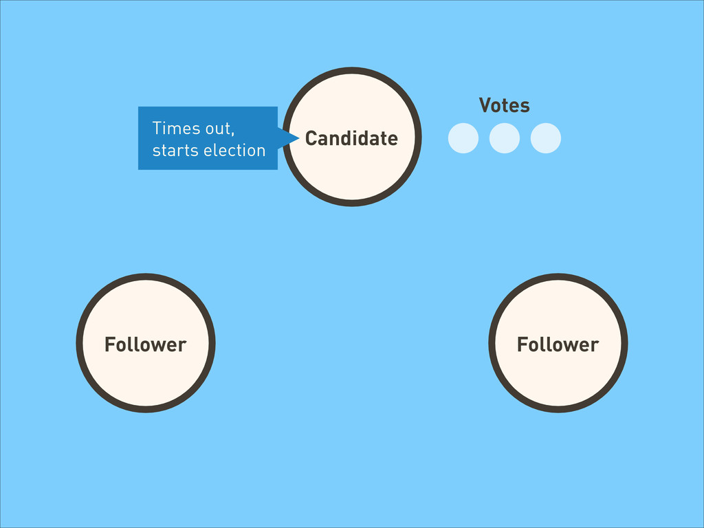 Candidate Follower Follower Follower Votes Time...