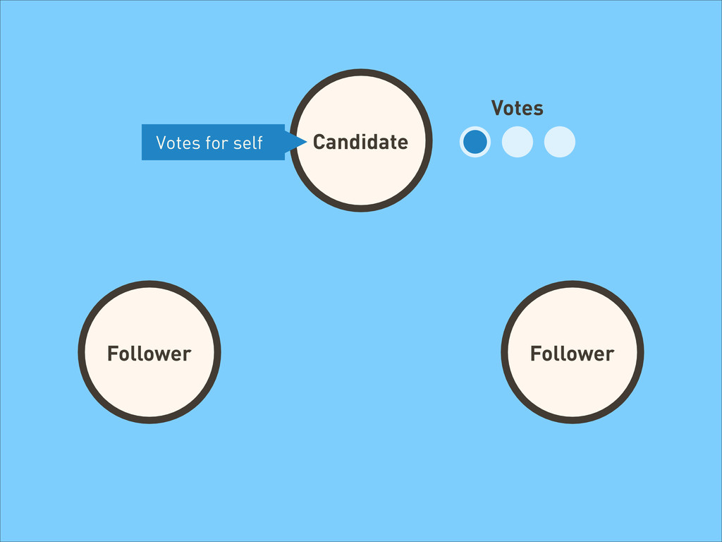 Candidate Follower Follower Follower Votes Vote...