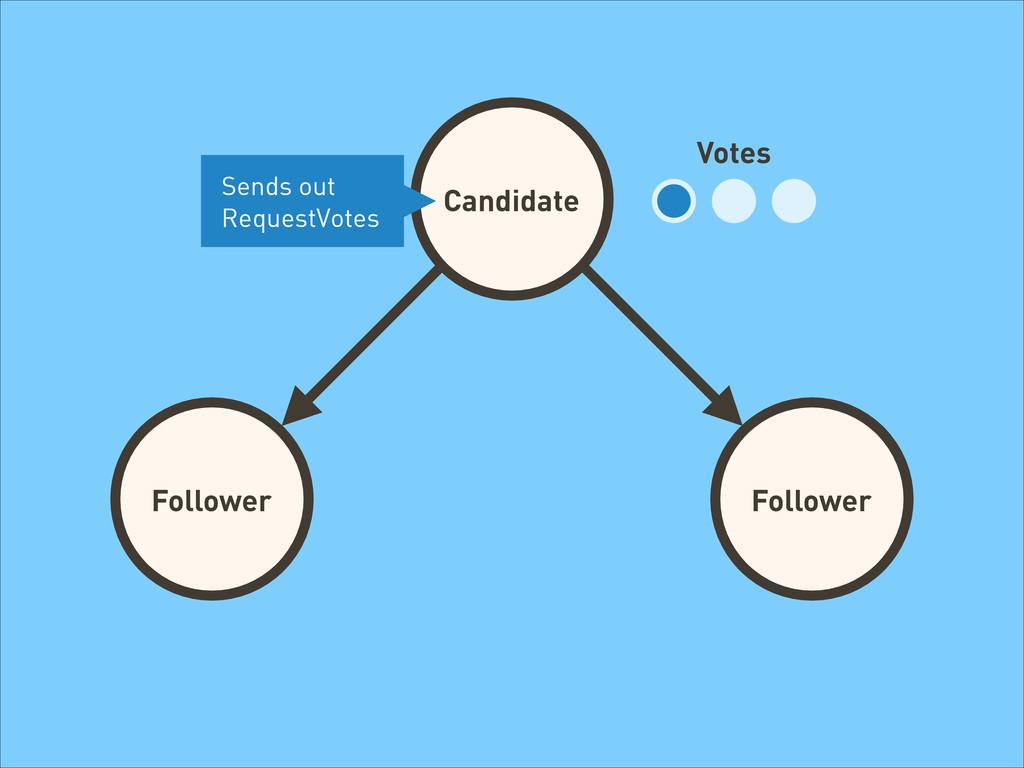 Candidate Follower Follower Follower Votes Send...