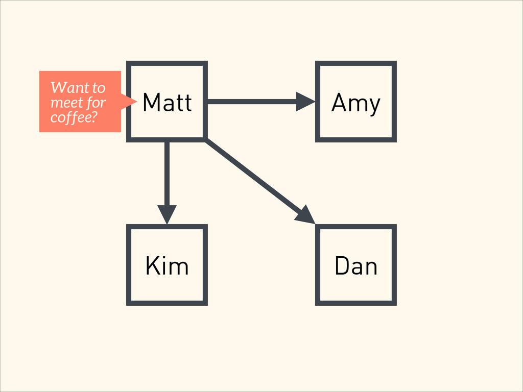Matt Amy Kim Dan Want to meet for coffee?