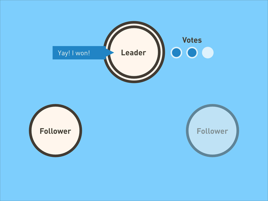 Leader Follower Votes Yay! I won! Follower