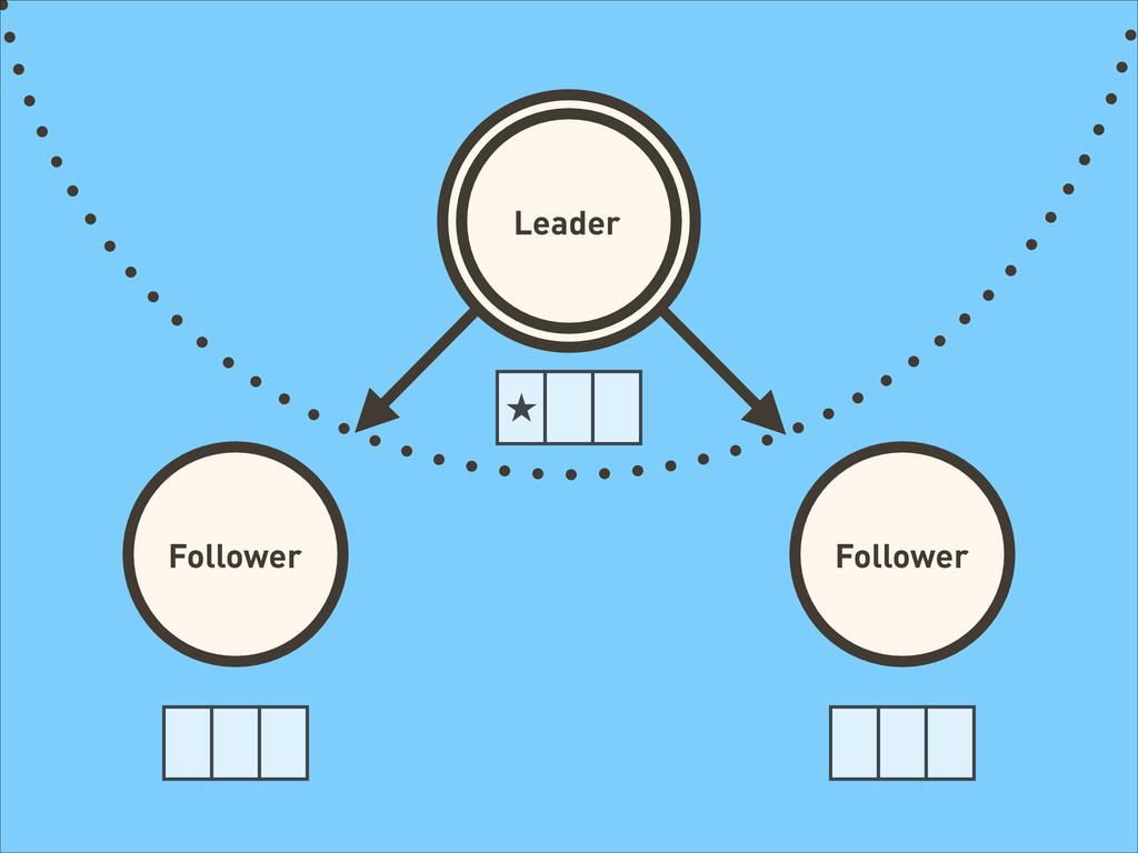 Leader Follower Follower