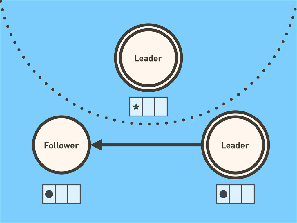 Leader Follower Leader