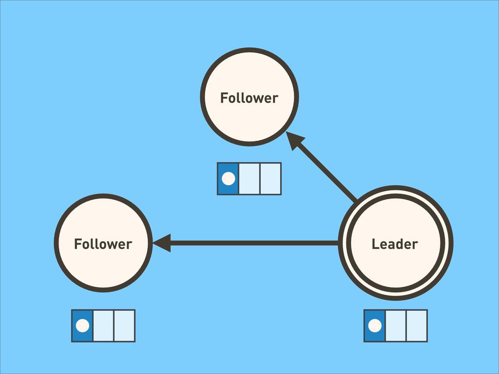 Follower Follower Follower Leader