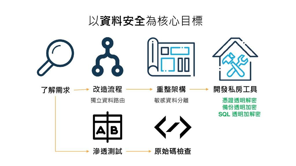 以資料安全為核心目標 了解需求 改造流程 重整架構 開發私房工具 滲透測試 原始碼檢查 獨立資...