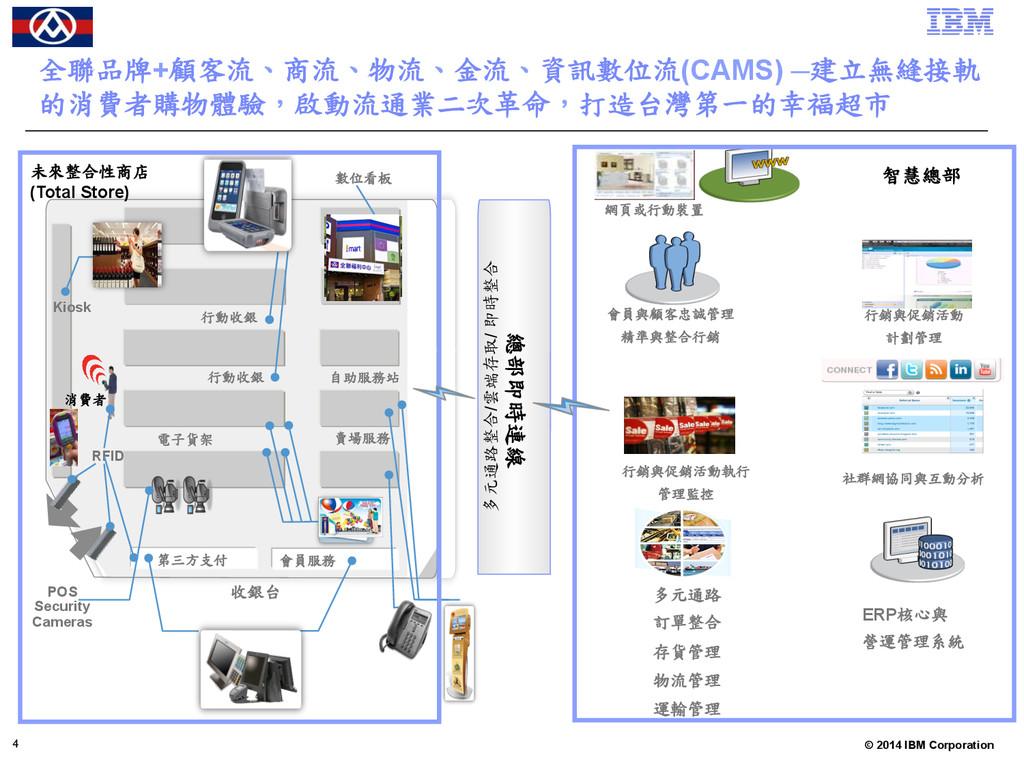 © 2011 IBM Corporation © 2014 IBM Corporation 全...