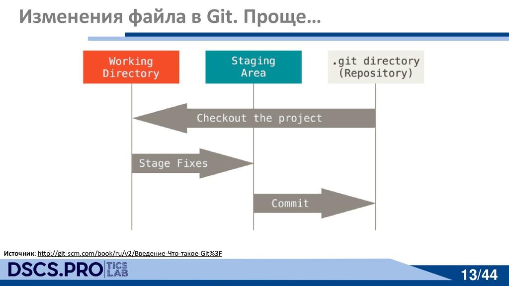 13/44 13/44 Изменения файла в Git. Проще… Источ...