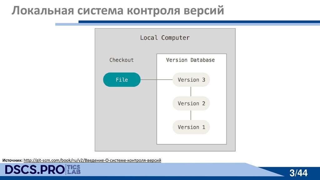 3/44 3/44 Локальная система контроля версий Ист...