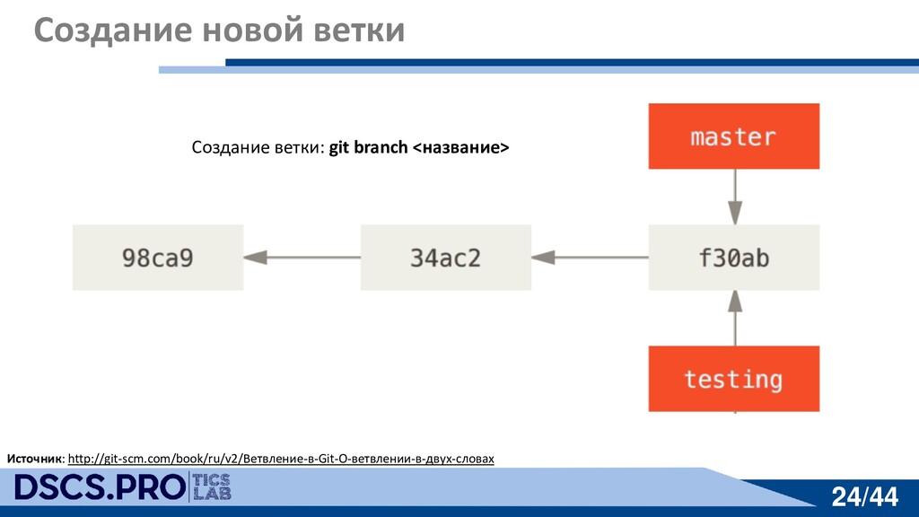 24/44 24/44 Создание новой ветки Источник: http...