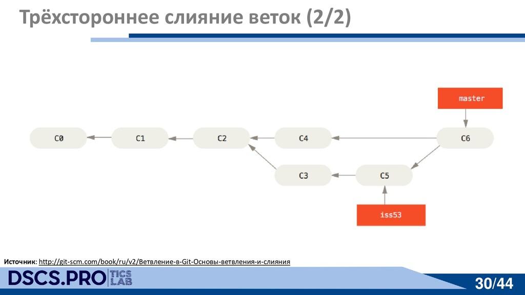 30/44 30/44 Трёхстороннее слияние веток (2/2) И...