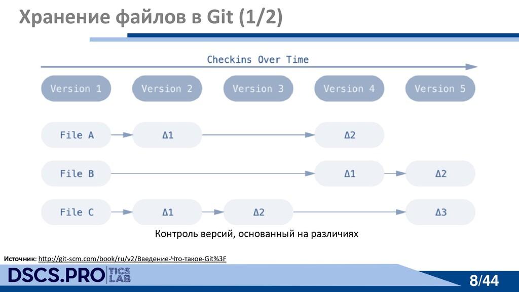8/44 8/44 Хранение файлов в Git (1/2) Источник:...