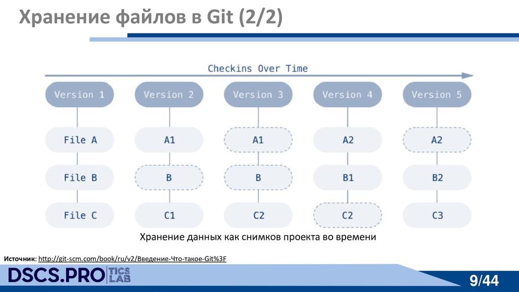 9/44 9/44 Хранение файлов в Git (2/2) Источник:...