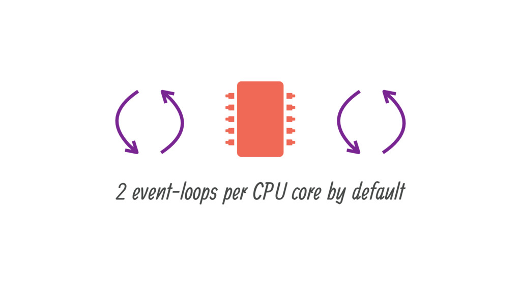  2 event-loops per CPU core by default