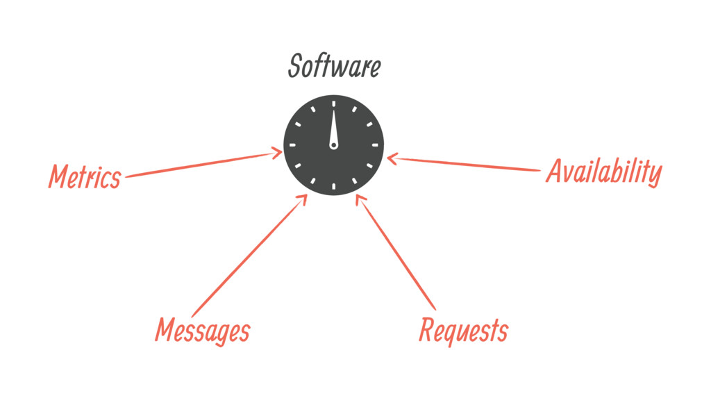 Software Messages Requests Metrics Availability