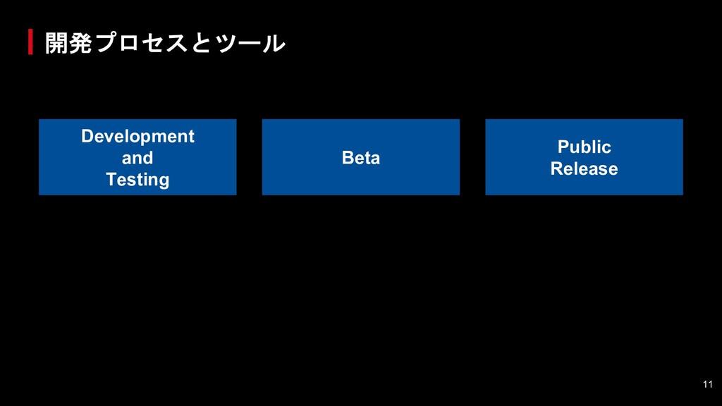 開発プロセスとツール Development and Testing Beta Public ...
