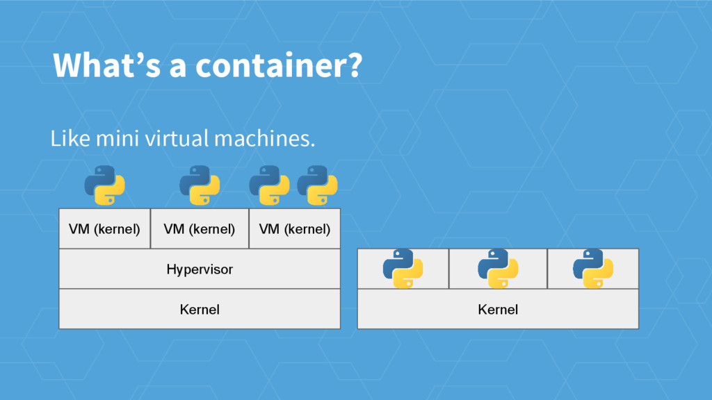 Like mini virtual machines. What's a container?...