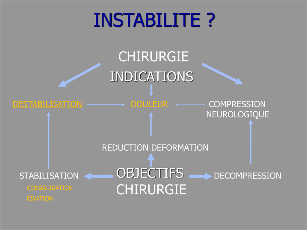 INSTABILITE ? CHIRURGIE INDICATIONS ! OBJECTIF...