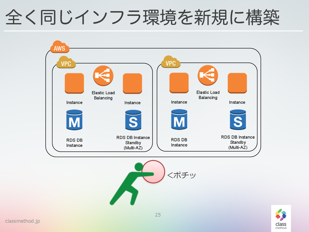 classmethod.jp 25 શ͘ಉ͡ΠϯϑϥڥΛ৽نʹߏங Instance Ins...