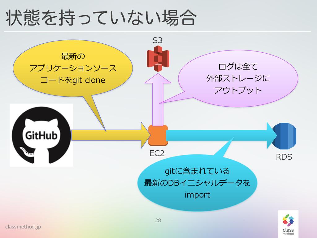 classmethod.jp 28 ঢ়ଶΛ͍ͬͯͳ͍߹ EC2 RDS S3 最新の  ...