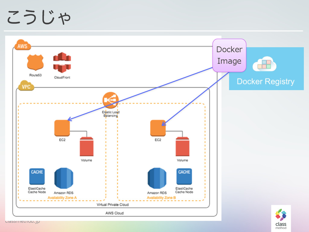 classmethod.jp 52 ͜͏͡Ό Docker  Image