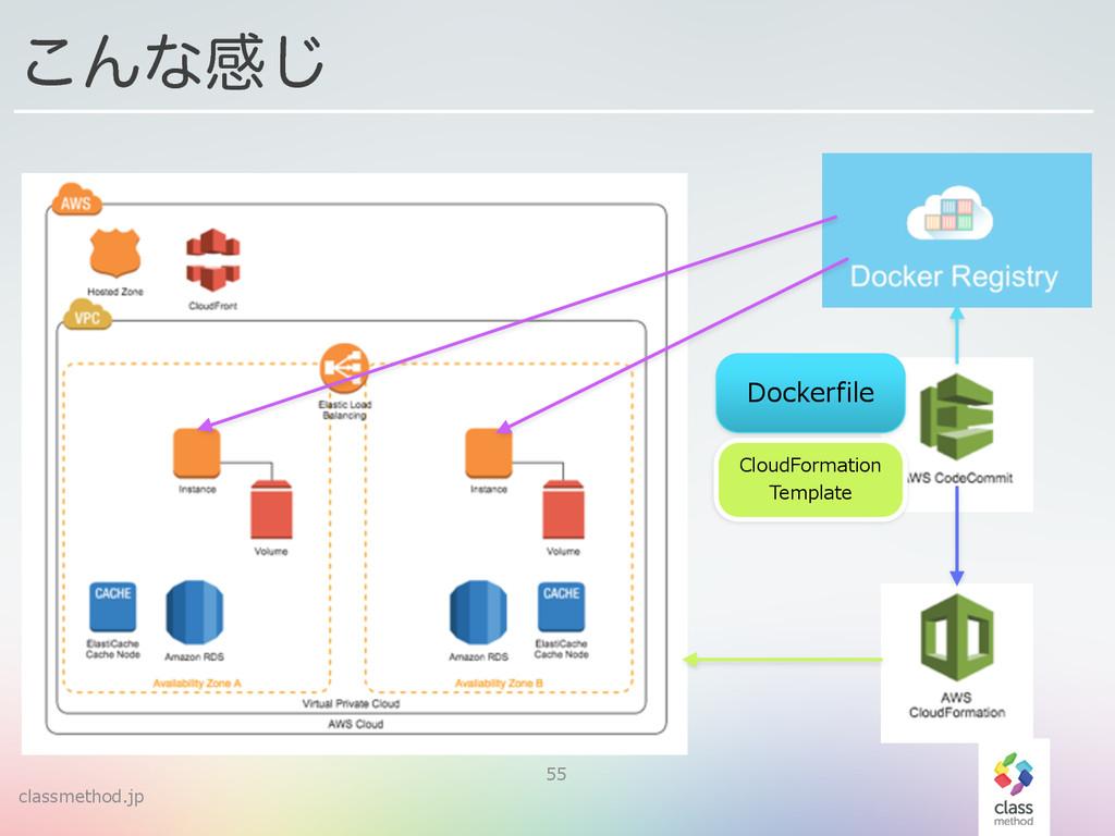 classmethod.jp 55 ͜Μͳײ͡ Dockerfile CloudFormati...
