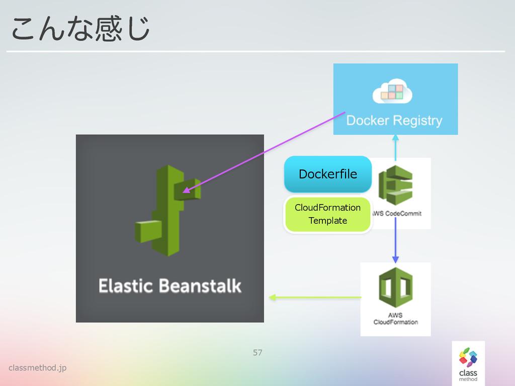 classmethod.jp 57 ͜Μͳײ͡ Dockerfile CloudFormati...