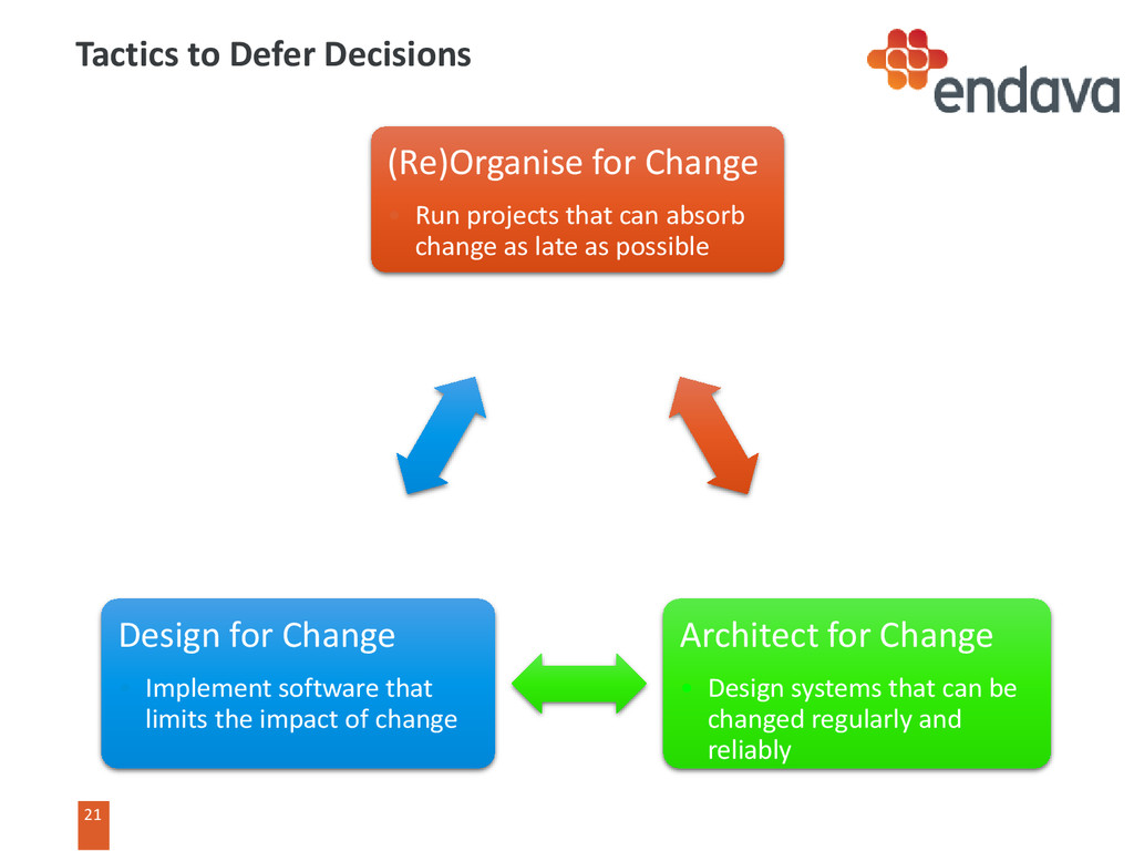 21 21 Tactics to Defer Decisions (Re)Organise f...